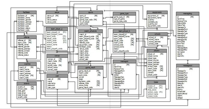 ER Diagram for Sports Management System Database design