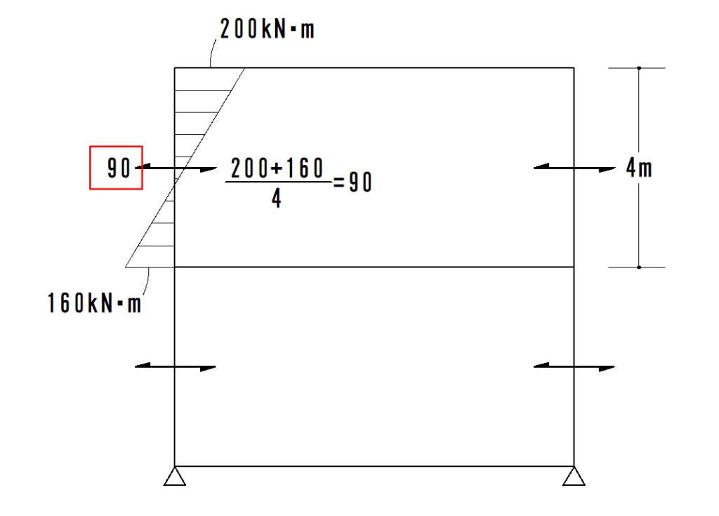 柱のせん断力2
