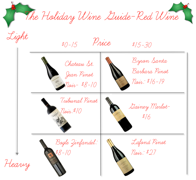 Holiday Wine guide-Red Wine
