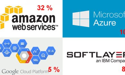 Marché du Cloud, le gang du « big four »