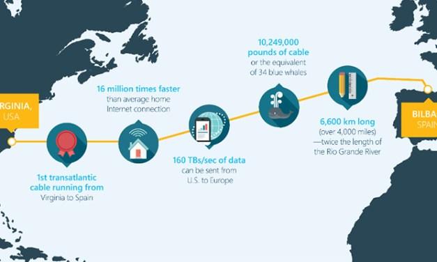 Le câble optique transatlantique de Facebook et Microsoft