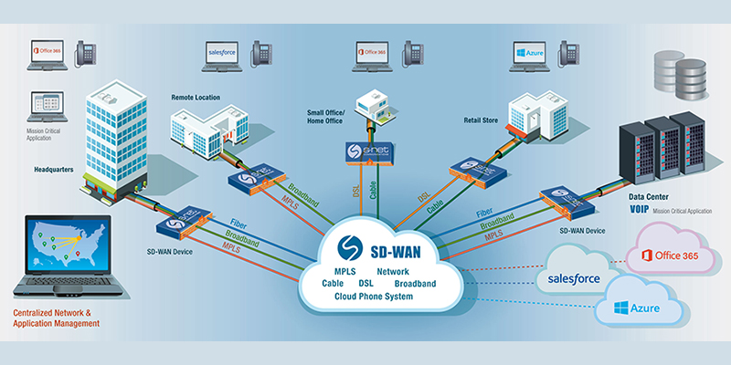 S'y retrouver entre SDN, NFV et SD-WAN