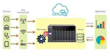 QIoT-Suite-Lite-de-QNAP-habilita-nube-híbrida-para-el-IoT