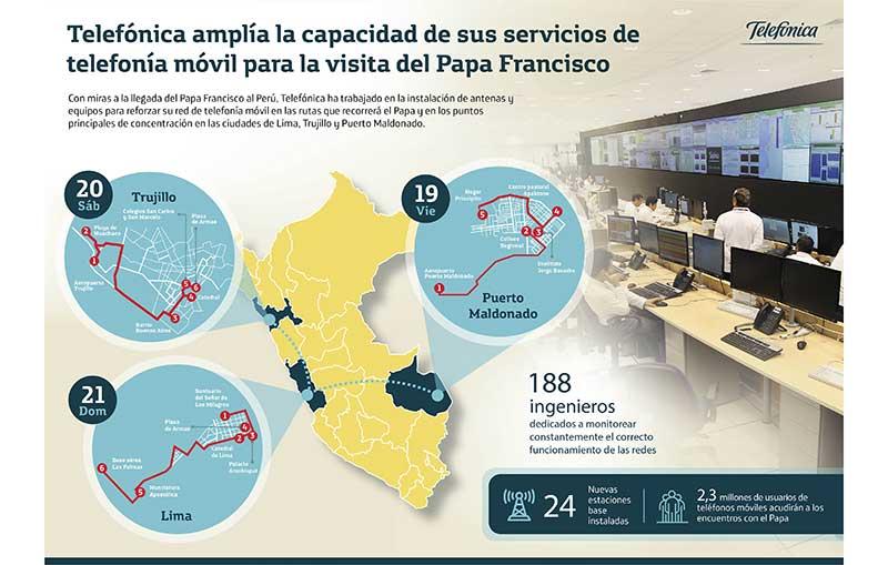 Telefónica del Perú amplía capacidad ante visita del Papa Francisco