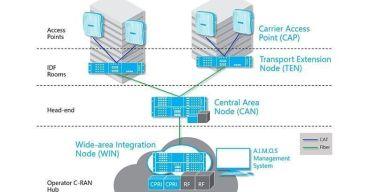CommScope-y-Nokia-se-unen-para-reducir-complejidad-de-la-solución-DAS