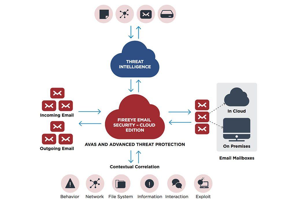 FireEye-Secure-Email-Gateway-ofrece-renovada-protección