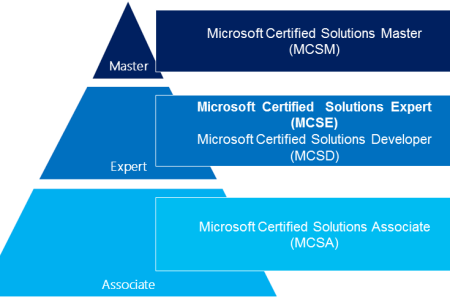 microsoft certification roadmap » Path Decorations Pictures | Full ...
