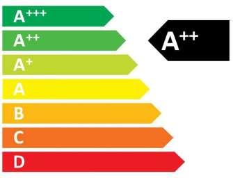 Energetické štítky budou jednodušší