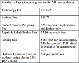 For more information, visit: https://www.iusb.edu/bursar/tuition_and_fee_rates/2016-2017-fees