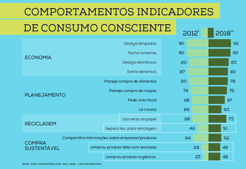 Dia do Consumo Consciente: indicadores comportamentais
