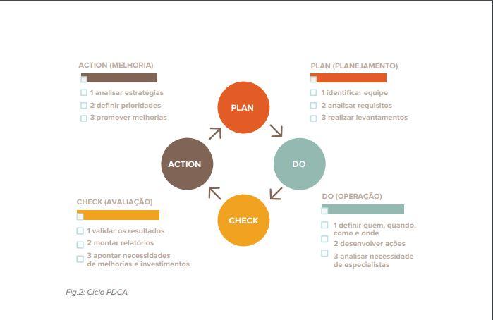 Ilustação PDCA | ISO 50001