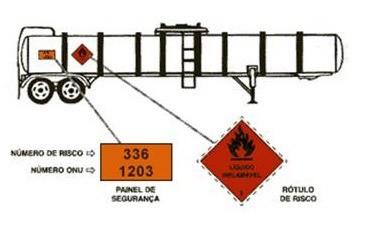 Rótulo de risco e painel de segurança na Sinalizacao no transporte de produtos perigosos