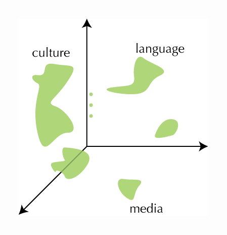 """A series of random green shapes superimposed on a set of axes. One blob is labelled """"language,"""" another """"culture,"""" and a third """"media."""" There are several unlabelled blobs."""