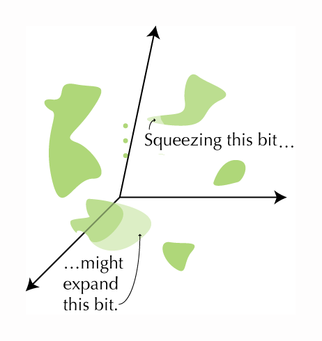 """The same green blobs superimposed on a skewed set of axes. The text says, """"Squeezing this bit,"""" pointing to a small bit of the language blob, """"might expand this bit,"""" pointing to an enlarged portion of the culture blob."""