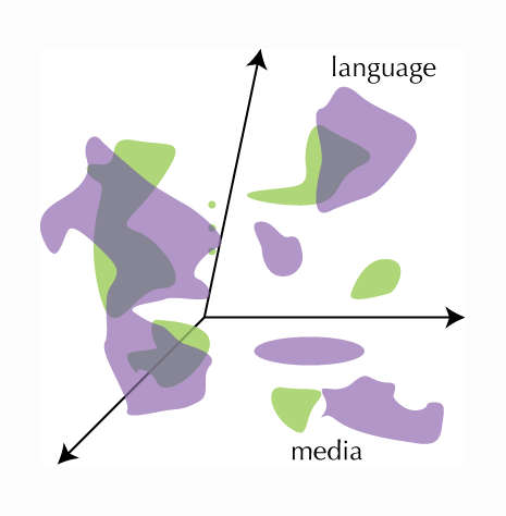 The purple blobs and the green blobs on the same set of axes. The language blobs overlap. The media blobs do not overlap.