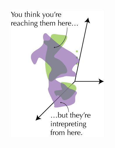 """Focusing on the blobs labelled """"culture,"""" the purple and green blobs overlap but not completely. The text says, """"You think you're reaching them here,"""" pointing to a section of overlap, """"but they're interpreting from here,"""" pointing to a section of purple blob with no overlap."""