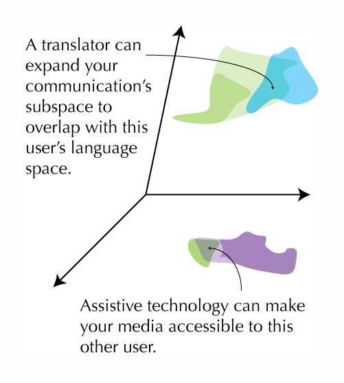 """The text reads, """"A translator can expand your communication's subspace to overlap with this user's space,"""" pointing to an enlarged part of the """"language"""" blob, which now overlaps with a blue blob, representing a user speaking a different language. Another bit of text says, """"Assistive technology can make your media accessible to this other user,"""" pointing to an enlarged portion of the purple """"media"""" blob that now overlaps with the green media blob."""