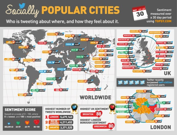 Socially Popular Cities: Infographic