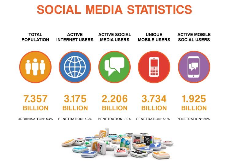 zašto-koristiti-društvene-mreže-v
