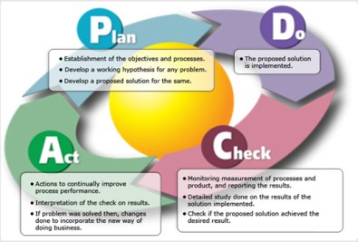 pdca-cycle