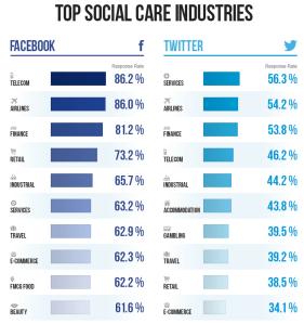 SocialBakers - izvještaj o korisničkom serivsu