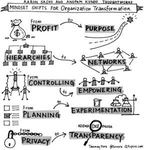 Organizaciona trasformacija