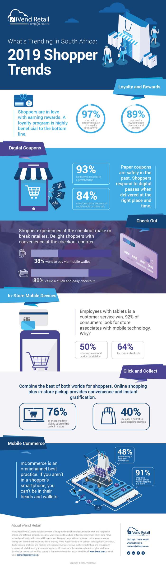 2019 Global Shopper Trends - South African - Infographic