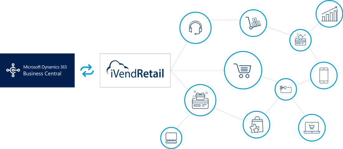 The iVend Retail and Dynamics 365 Business Central Integration