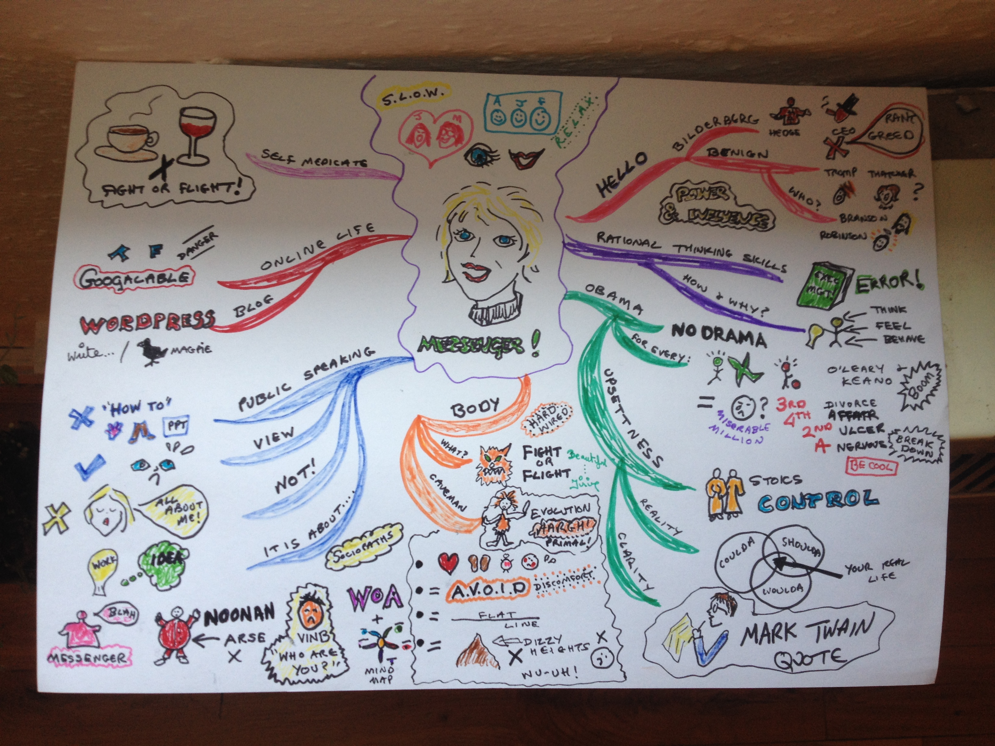 The Mind Map For The Ncirl 7 Deadly Sins Speaking Event