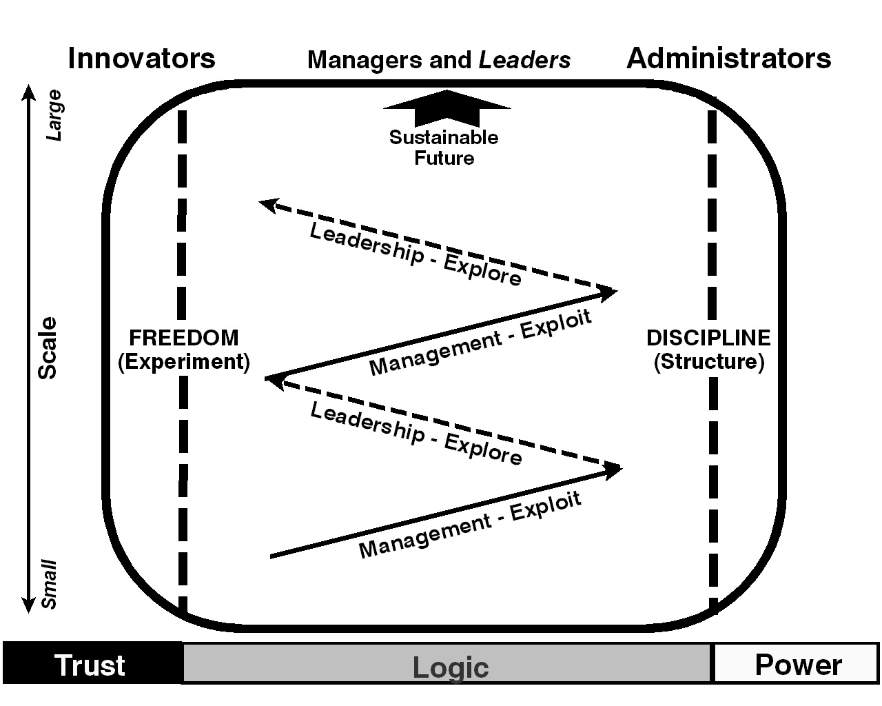 The New Ecology Of Leadership Revisiting The Foundations