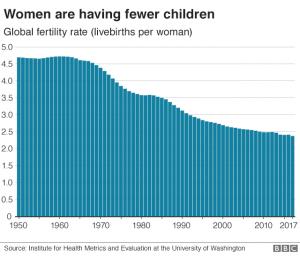 Λιγότερα παιδιά γεννιούνται στον κόσμο