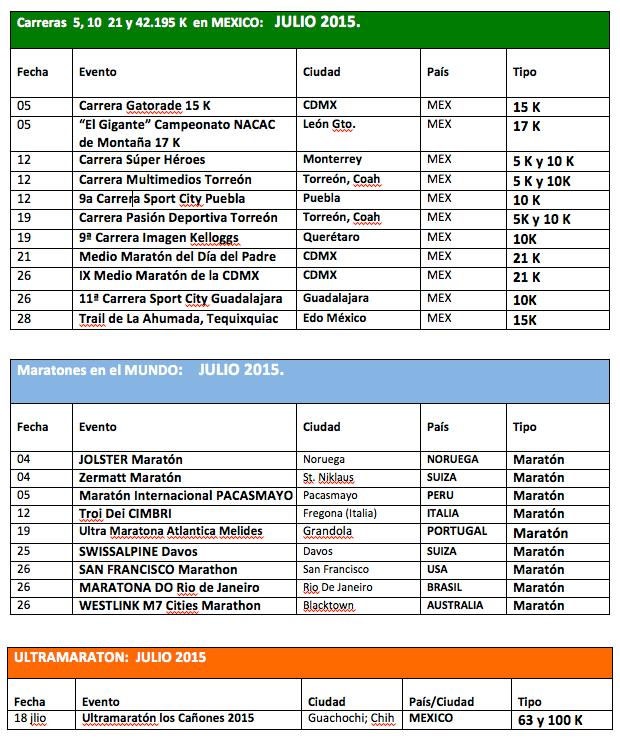 Calendario Maratones y carreras Julio 2015