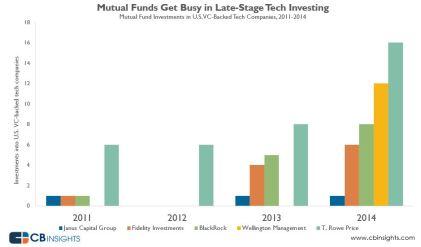Mutual Fund Tech