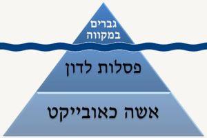 בעיית הטבילה כקצה הקרחון  של הפירמידה ההלכתית