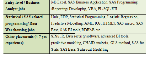 SAS career scope in Kolkata - Ivy Professional School | Official Blog