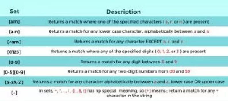 Sets of Regular Expression