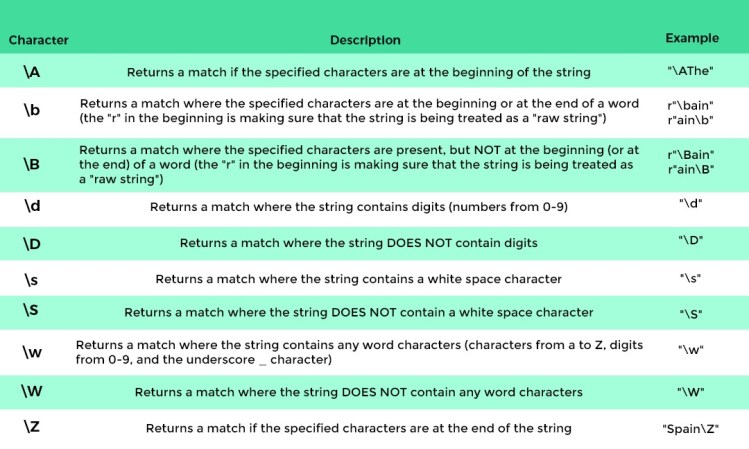 Special Sequence of Regular Expressions