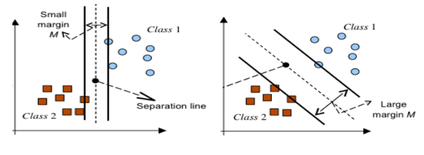 Beginners Guide to Support Vector Machines - Ivy