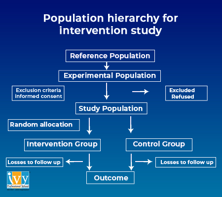 Population hierarchy for intervention study