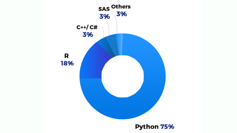 Job opportunities for R and Python
