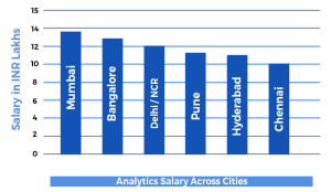 Salary graph for Data Science in India