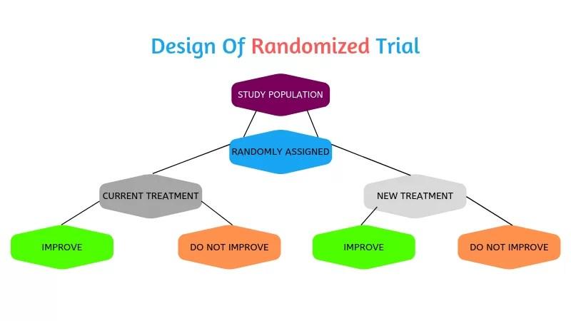 Design Of Randomized Trial