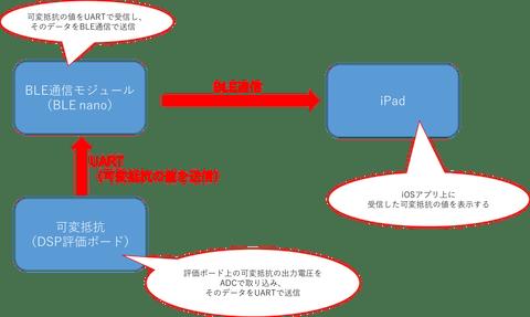 BLE図1