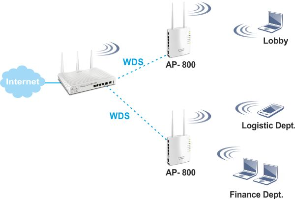 I want to setup a wireless network part 1! (5/6)