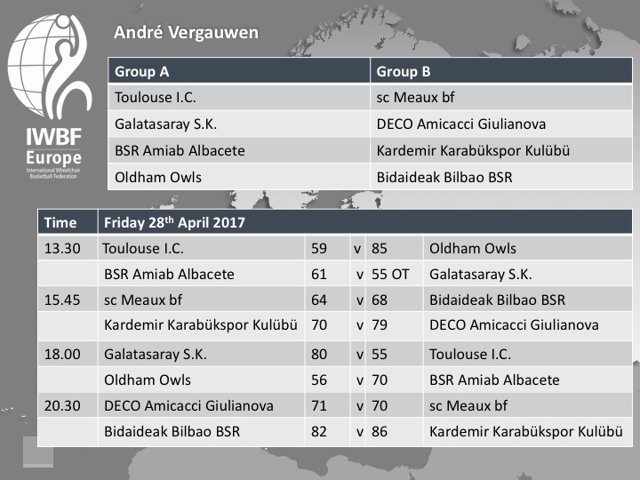 Andre Vergauwen 2017 Day One Fixture and Results