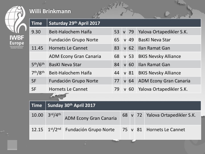 Willi Brinkmann 2017 Day Two Fixtures and Results