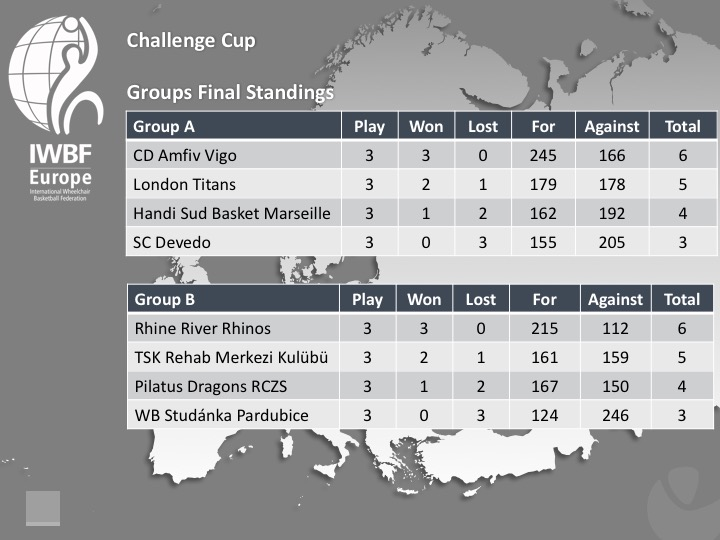 Challenge Cup 2017 Final Groups Standings