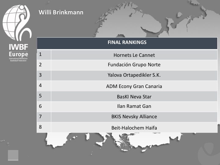 Willi Brinkmann 2017 Final Standings