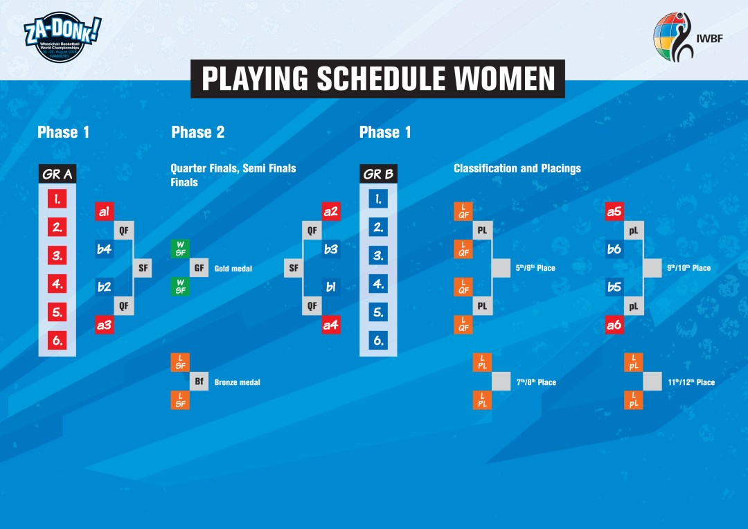 World Championships 2018 Women's Schedule