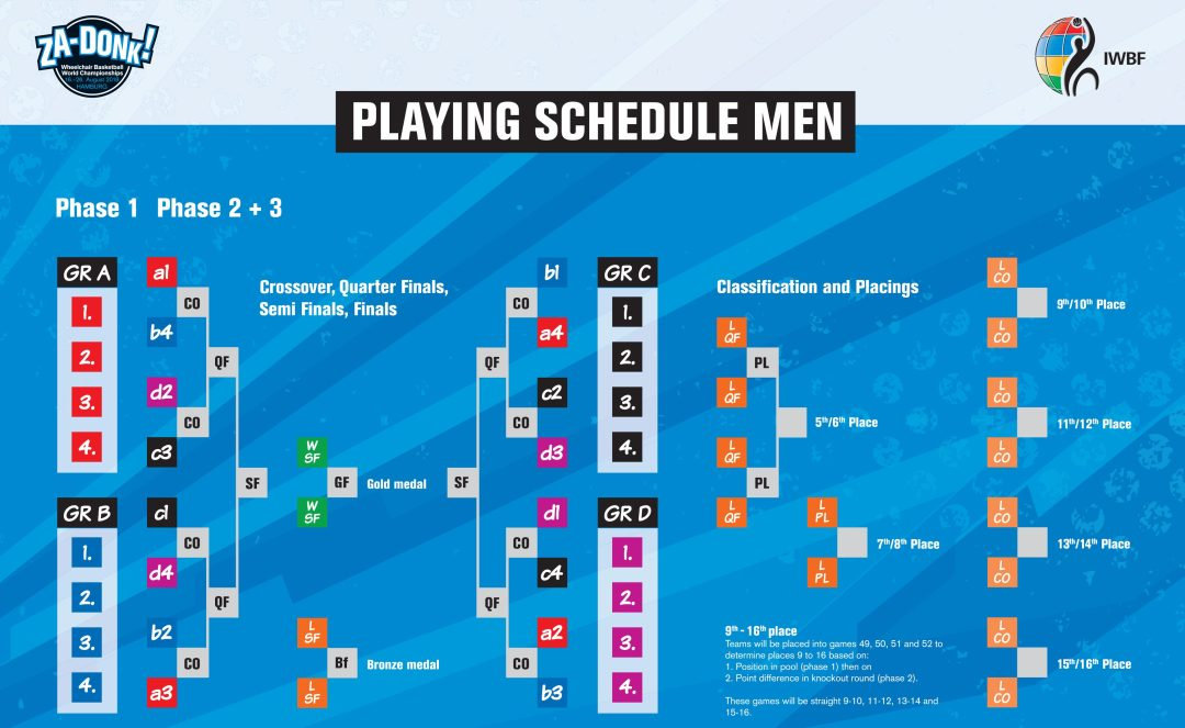 World Championships 2018 Men's Schedule